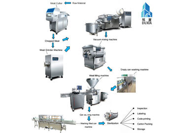 China 12.8kw Lunch Meat Canning Equipment Heavy Duty High Capacity 20 - 80t / Day supplier